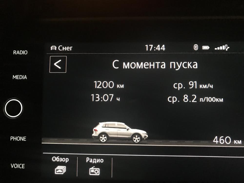 Расход трасса М-4